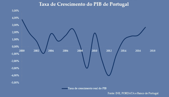 Taxa de crescimento PIB Portugal