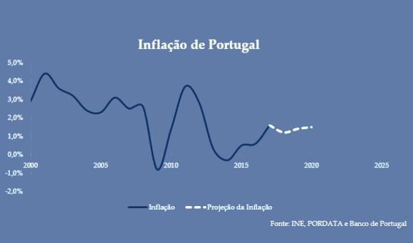 Inflação Portugal
